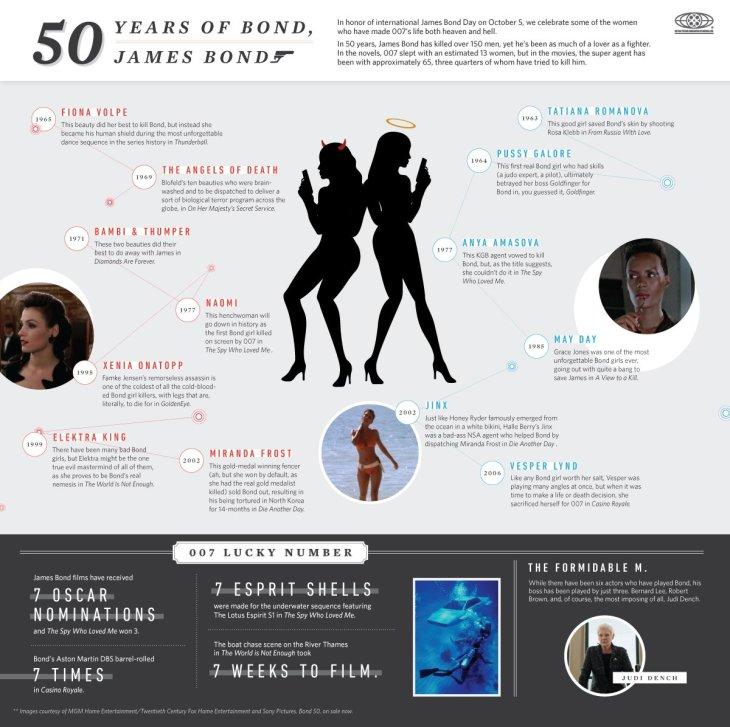 james-bond-50-years