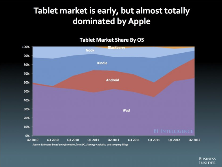 Apple domineert tablet markt