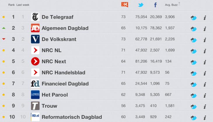 Kranten en Social Media - Top 10 kranten in Nederland