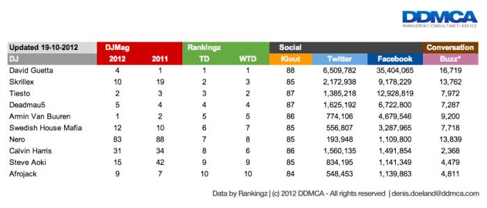 Achtergrond online aanwezigheid geen garantie voor winst djmagtop100 top100djs d2w - Cm breedte van de basis tabel ...