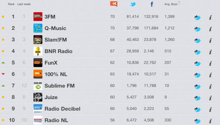 Radio Stations en Social Media