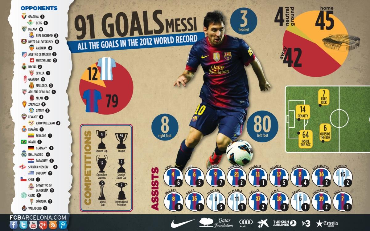 91 doelpunten Lionel Messi 2012