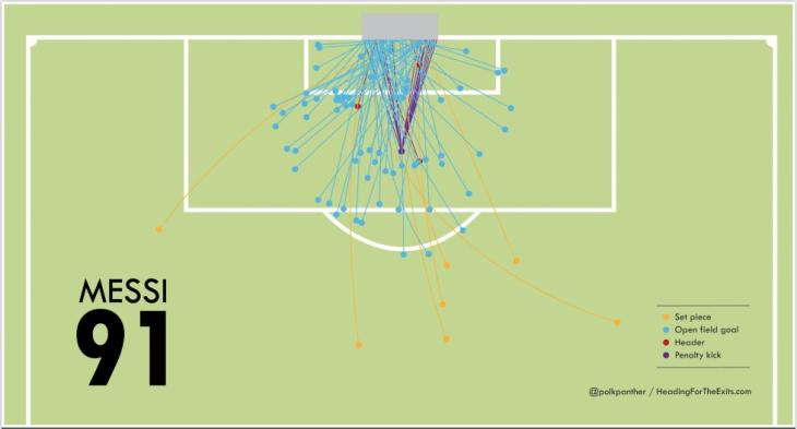 De 91 doelpunten in 2012 van Lionel Messi