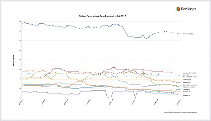 EDM Reputation & Engagement Monitor 2012