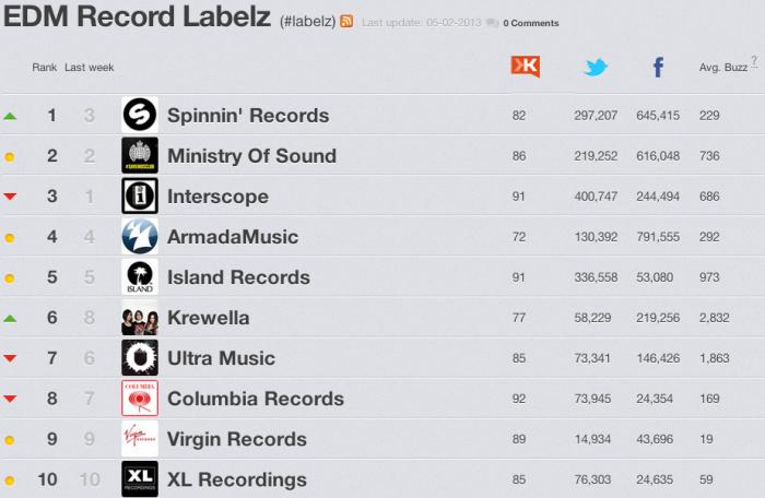 Labels EDM