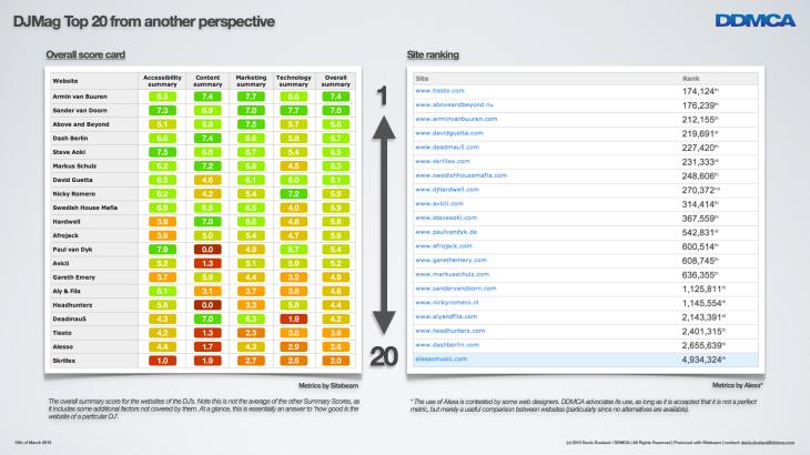 Top 20 Website Report 2013 - WMC