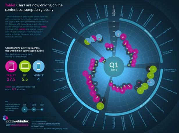 Infographic-Multi-Platform-Internet-Behaviour-July-2013