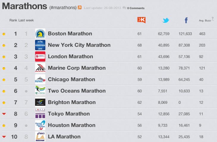 Lijstje wereldwijde marathons