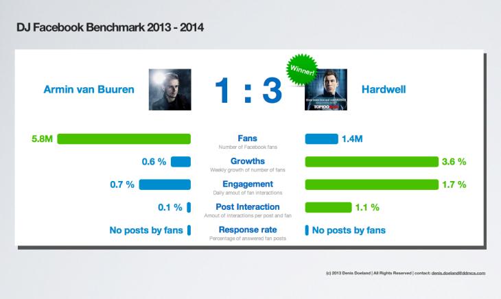 Hardwell vs Armin van Buuren