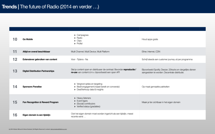 Future of Radio.001