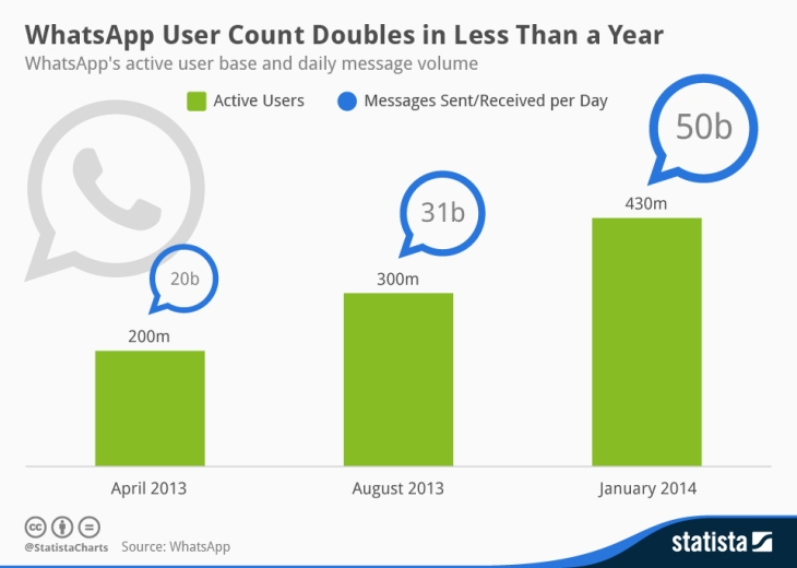Infographic Whatsapp Users 2013 2014