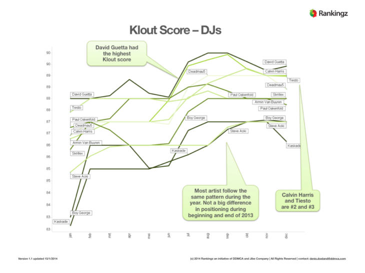 Rankingz EDM Monitor 2013 - Free Preview DJs.013