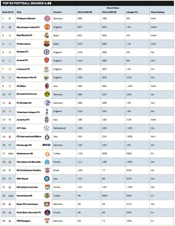 Overzicht Top 205 Voetbalclubs in waarde