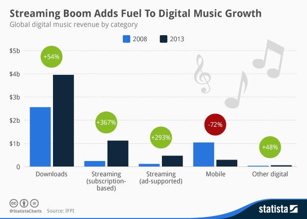 streamingdiensten redden muziekindustrie