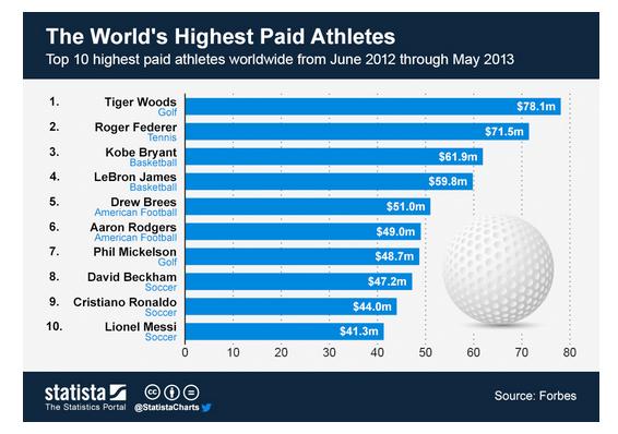 Best betaalde sporters