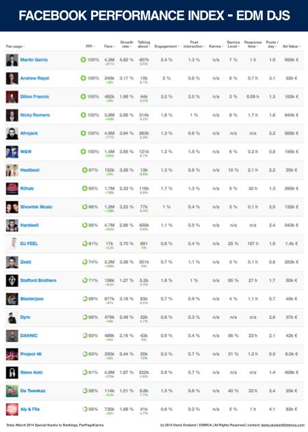 Facebook Performance Index DJs - 03-2014.001