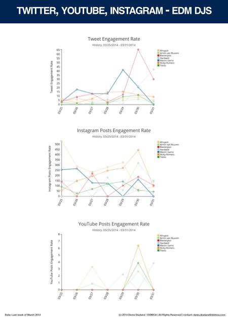 Facebook Performance Index DJs - 03-2014 - 2.002