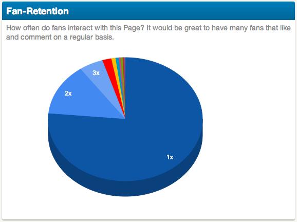 Retention rate Sensation 2013