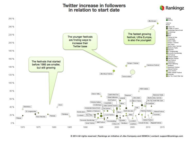 Twitter Growth Festivals vs Age of the festival 2013