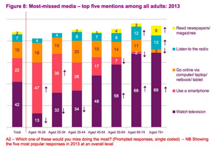 Brits Media Gebruik 2013