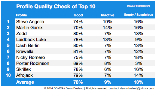 Twitter Profile Quality Check DJs June 2014