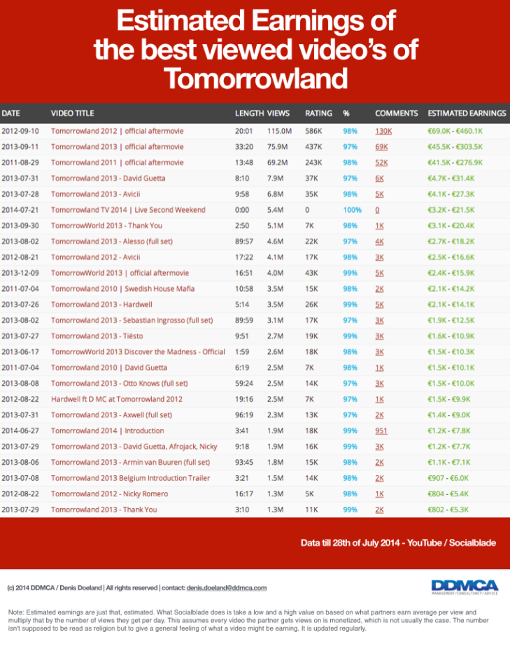 Best earning YouTube videos of Tomorrowland