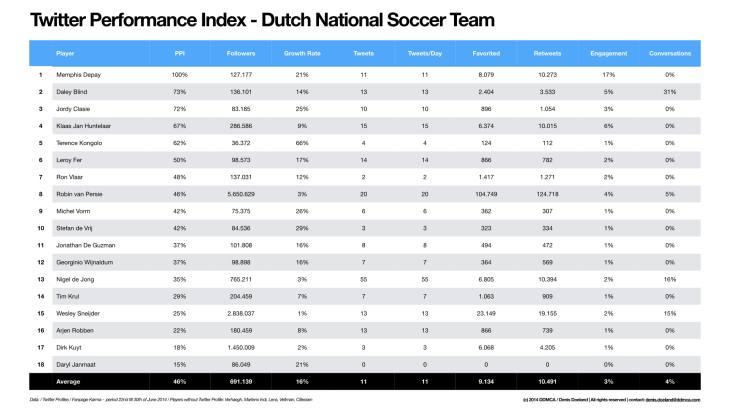 Twitter Performance Index - Dutch National Soccer Team