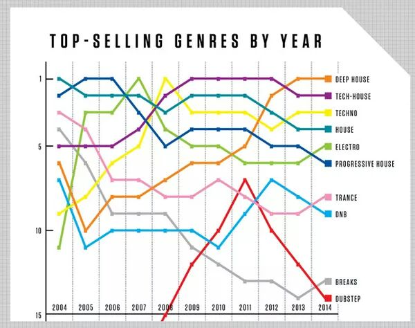 Best selling EDM genres according to year, taken from Beatport - Imgur