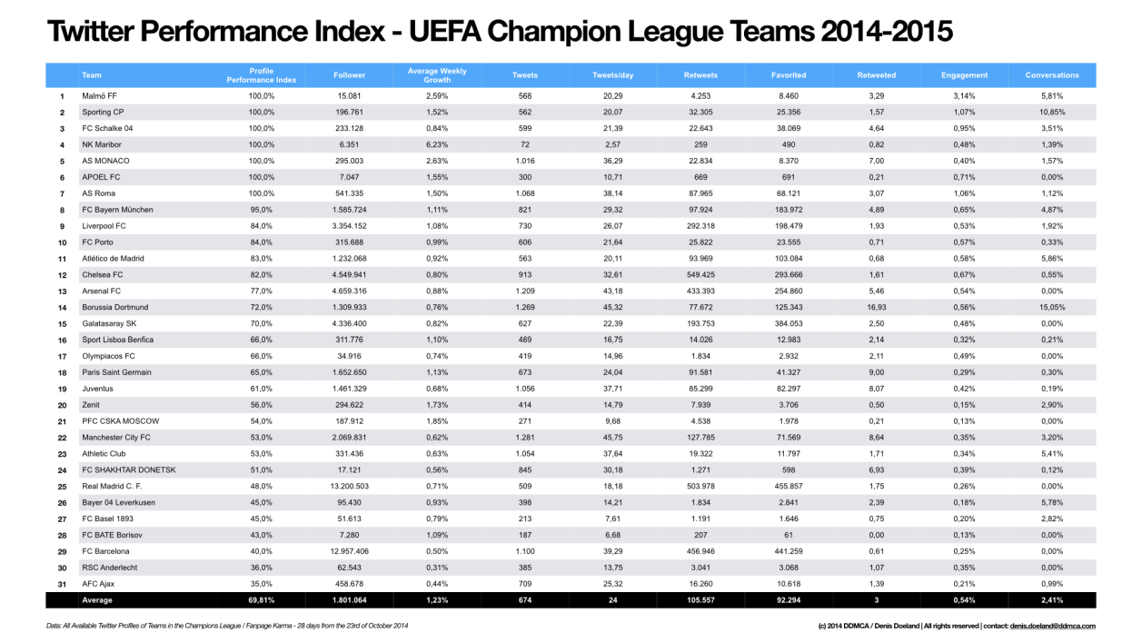 Performance Index Twitter UEFA Champions League Teams 2014-2015.001