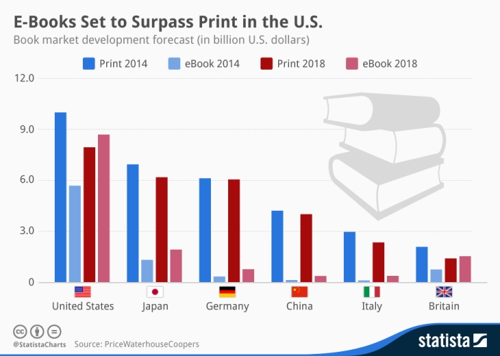 Ontwikkeling boekenmarkt