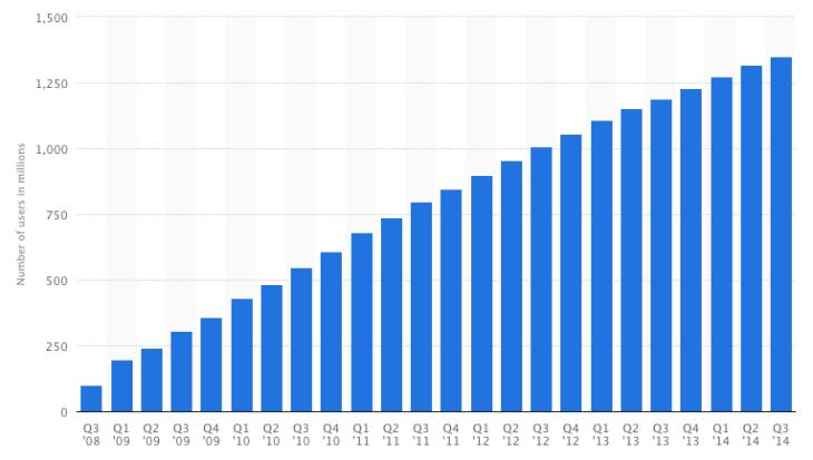 Facebook users in 2014 - Statista