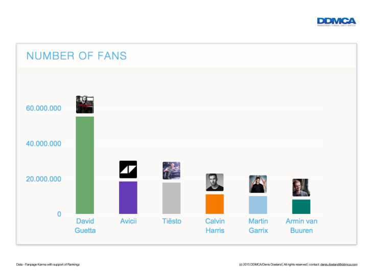 DJs and fan engagement and interaction on Facebook.001