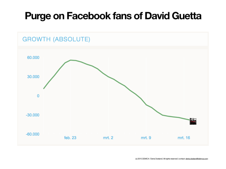Purge on Facebook fans of David Guetta.001
