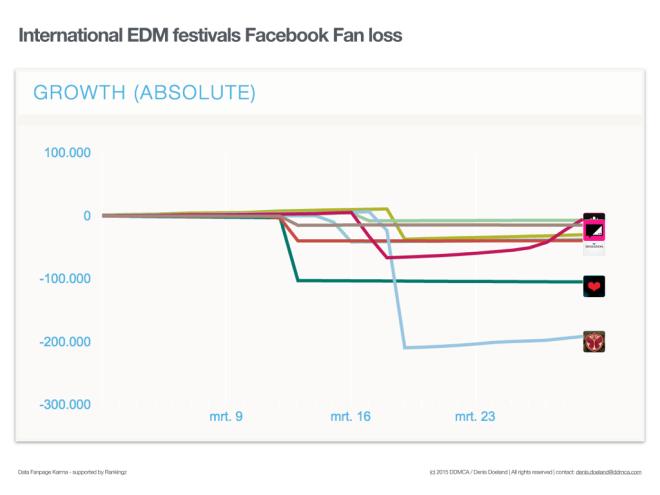 Top 30 festivals grootste afname internationale EDM facebook fans.002