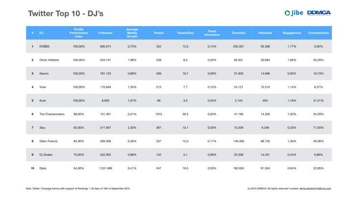 Social Media Top 10 DJs