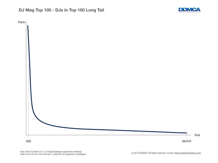 DJ Mag Top 100 voting ratio towards social media