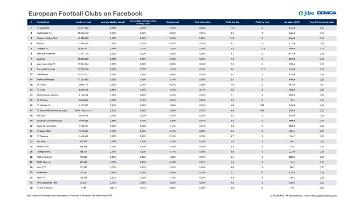 European Football Clubs on Facebook.001