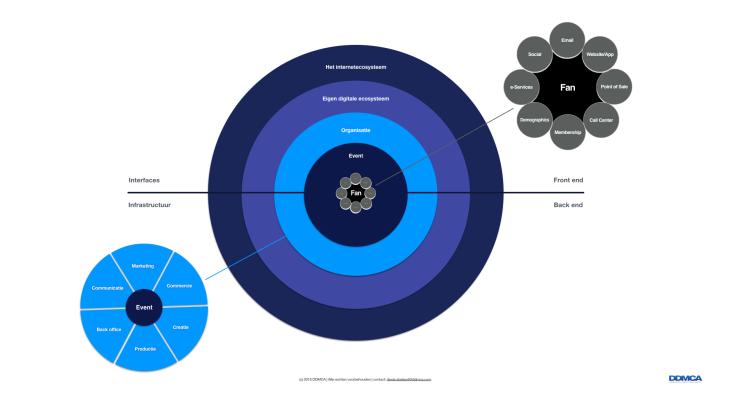 Het digitale ecosysteem