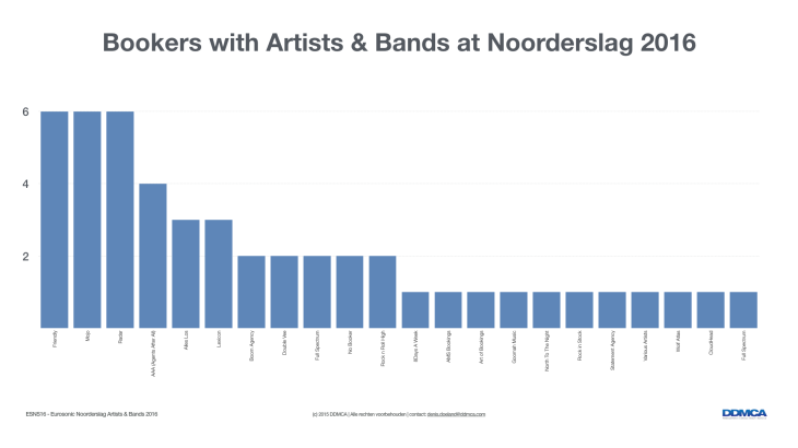 ESNS16 - Artists and Bands.003