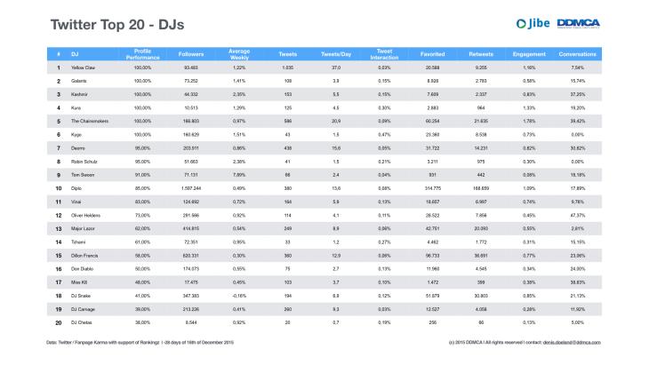 Social Media Top 20 DJs December 2015.003