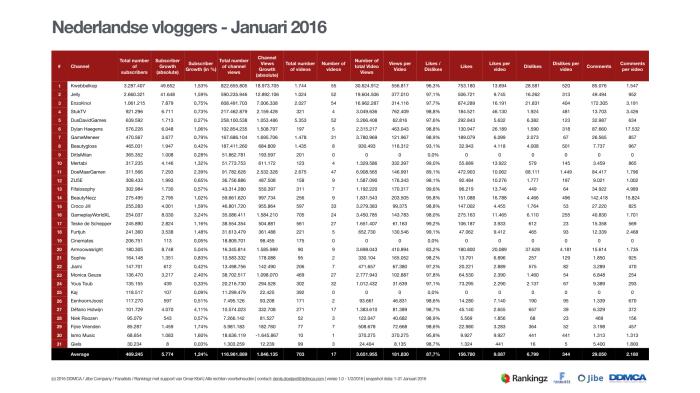 YouTube - Nederlandse vloggers Januari 2016.001