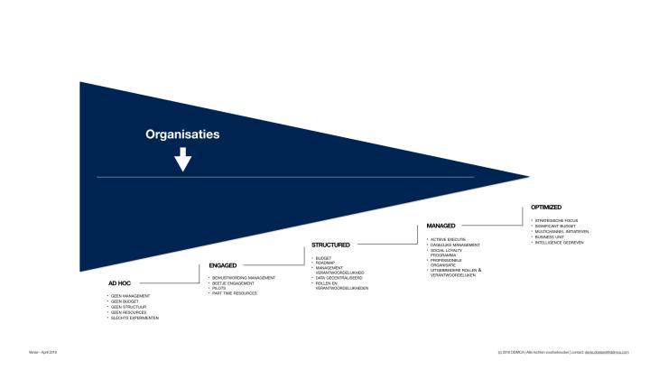 Raamwerk Digitale Strategie.002