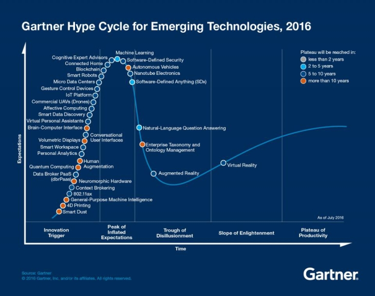 Gartner Hype Cycle 2016